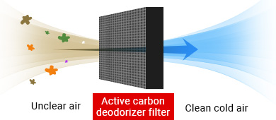 The active carbon deodorizer filter sterilizes and deodorizes the cold air circulating inside the cabinet to preserve food in clean air.